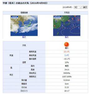 長野中部の天気
