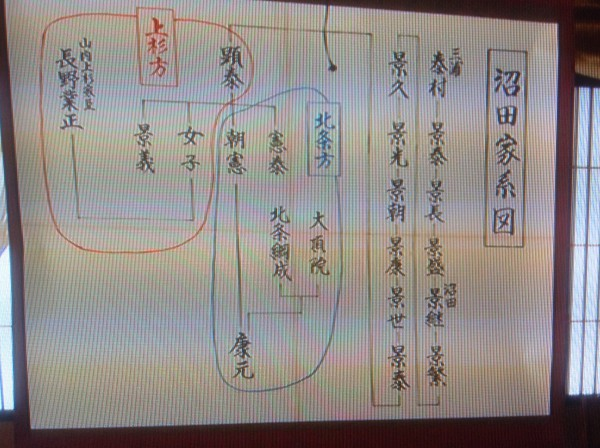 沼田家系図